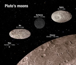 This illustration shows the scale and comparative brightness of Pluto's small satellites. The surface craters are for illustration only and do not represent real imaging data.